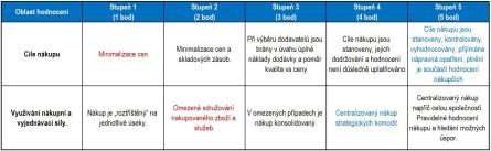 Hodnotící tabulka